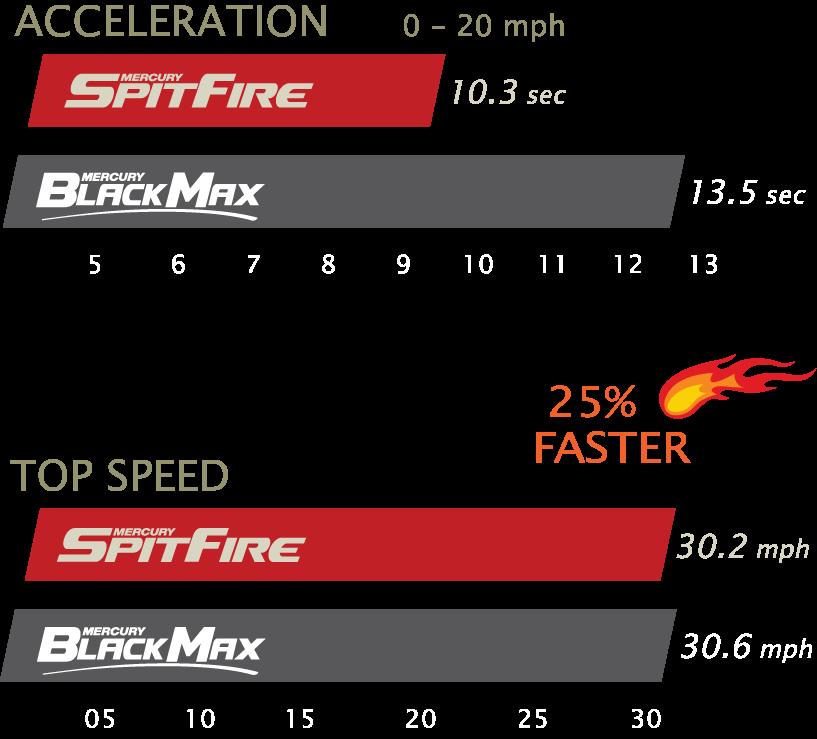 2853 SpitFireCT SS 7 15 NC 3