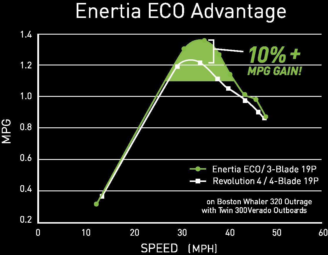 8M0143518 Enertia ECO BM SS